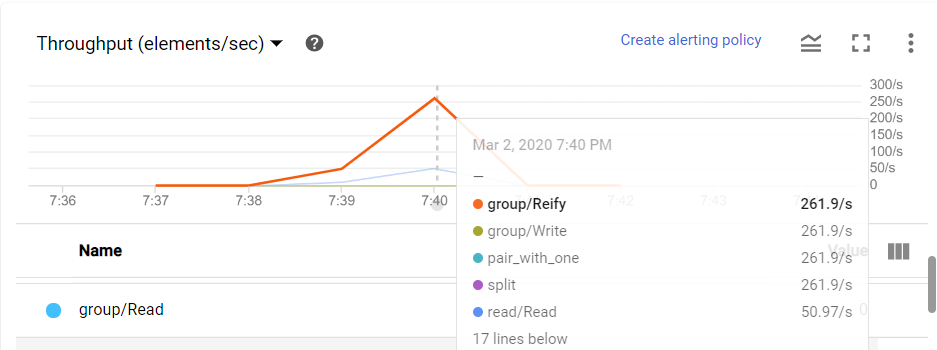 Throughput (elements/sec)  7:37  group/Read  7:38  7:39  Create alerting policy  Mar 2, 2020 7:40 PM  • group/ Reify  . group/Write  • split  • read/Read  17 lines below  261.9/s  261.9/s  261.9/s  261 S/s  50.97/s  2S0's  200's  ISO's  IDO/s  111