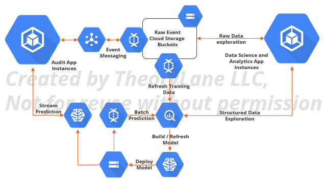 Architecture diagram showing data movement from audit applications to bigquery database